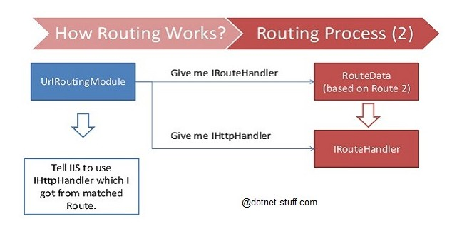 how-routing-works-in-mvc
